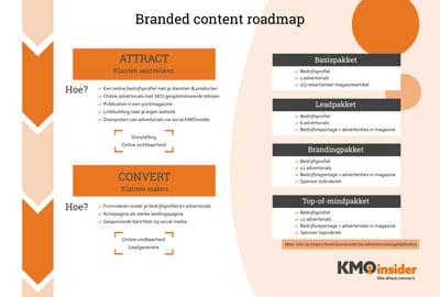Jonas - Visual branded content roadmap KMOinsider